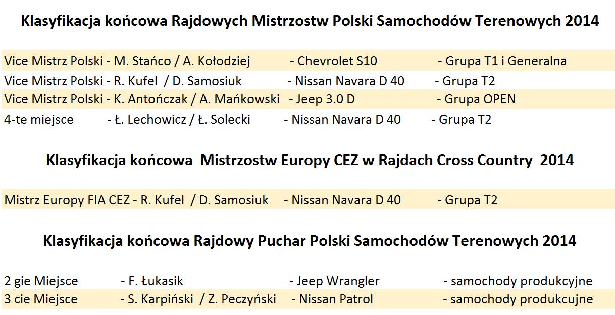 Klasyfikacja 2014 - zawodnicy startujący na zawieszeniach SX RACING